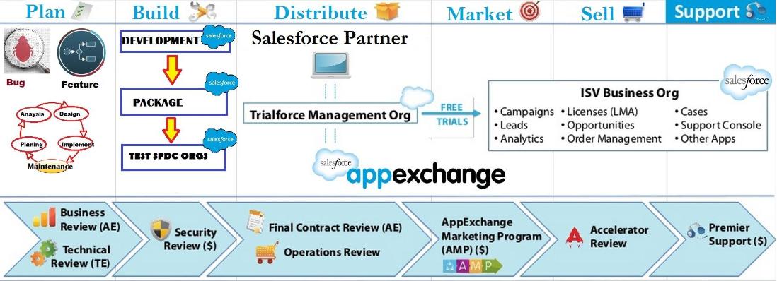 AppExchange Development Checklist IMAGE 2 (3)