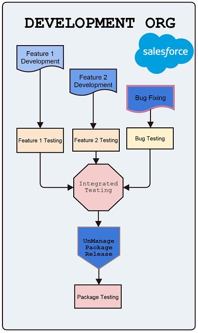 Code Development CycleCORRECT