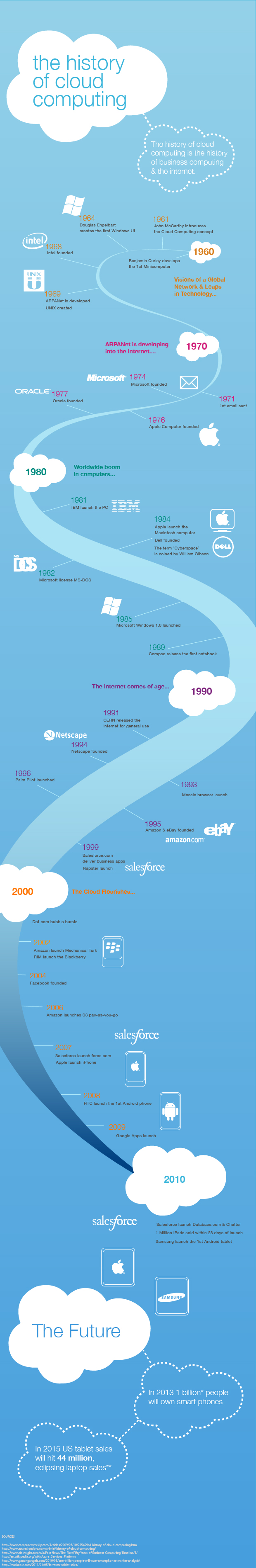 history-of-cloud-computing-infographic