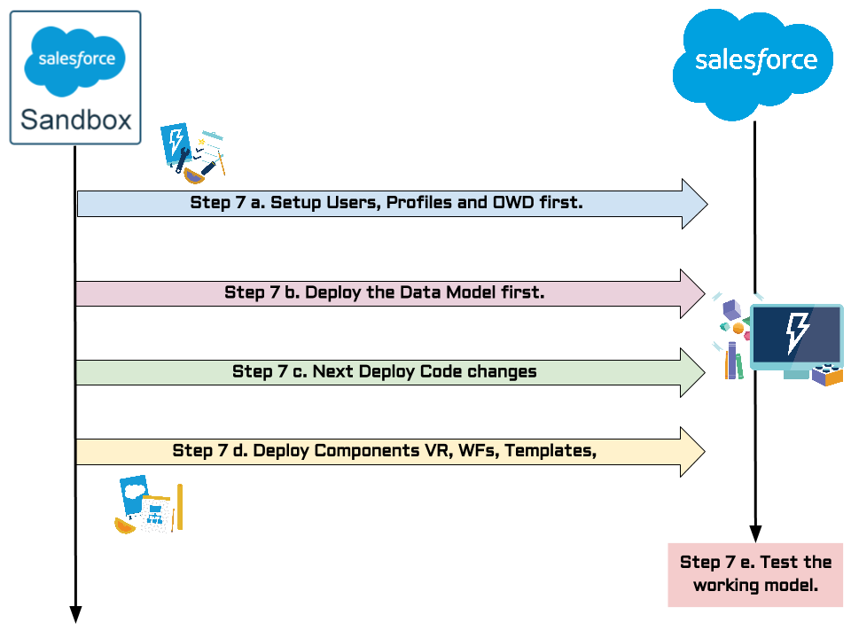 Salesforce Code Move Strategy - Ajay Dubedi | Ajay Dubedi