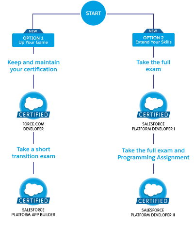 Salesforce App Builder Certification - Ajay Dubedi | Ajay Dubedi