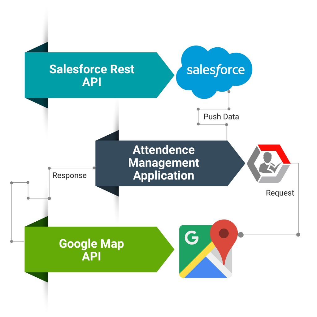 Process Chart for Android Application