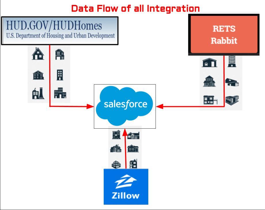 Data Flow of all Integration